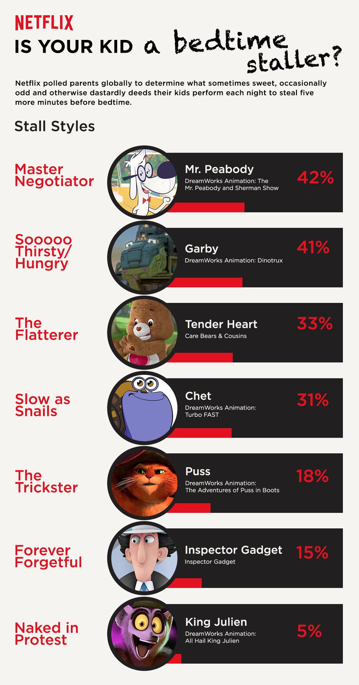 Netflix_BedtimeStaller_Infographic_USA